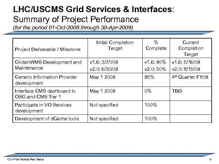 LHC/USCMS Grid Services & Interfaces: Summary of Project Performance (for the period 01 -Oct-2008