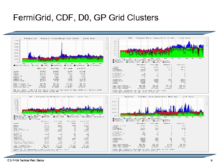 Fermi. Grid, CDF, D 0, GP Grid Clusters CD FY 09 Tactical Plan Status