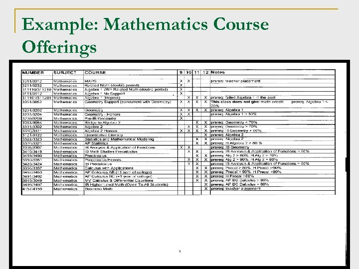 Example: Mathematics Course Offerings