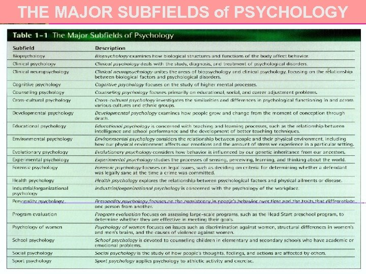 THE MAJOR SUBFIELDS of PSYCHOLOGY