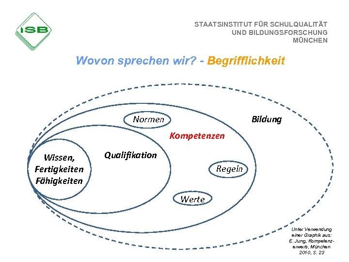 STAATSINSTITUT FÜR SCHULQUALITÄT UND BILDUNGSFORSCHUNG MÜNCHEN Wovon sprechen wir? - Begrifflichkeit Normen Bildung Kompetenzen