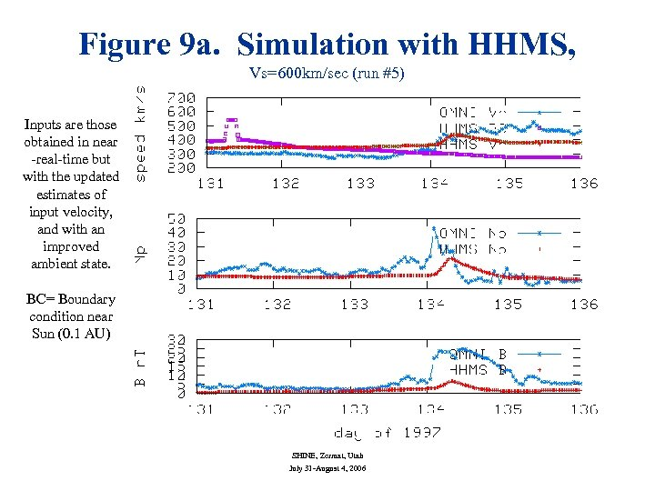 Figure 9 a. Simulation with HHMS, Vs=600 km/sec (run #5) Inputs are those obtained
