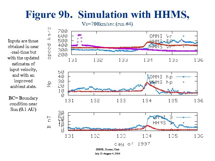Figure 9 b. Simulation with HHMS, Vs=700 km/sec (run #4) Inputs are those obtained