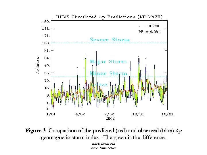 Figure 3 Comparison of the predicted (red) and observed (blue) Ap geomagnetic storm index.