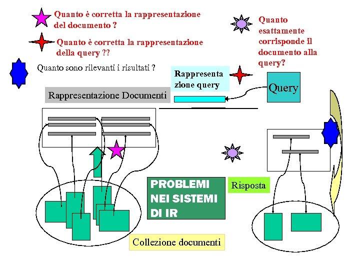 Quanto è corretta la rappresentazione del documento ? Quanto è corretta la rappresentazione della