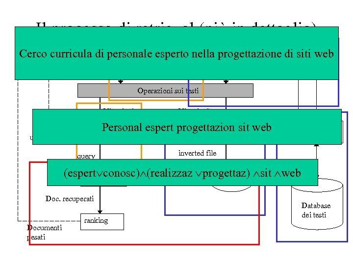 Il processo di retrieval (più in dettaglio) Testi Interfaccia utente Cerco curricula di personale
