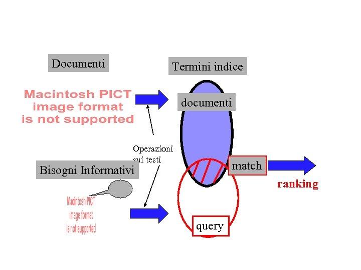 Documenti Termini indice documenti Operazioni sui testi match Bisogni Informativi ranking query