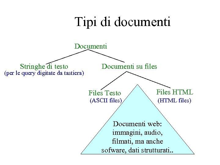 Tipi di documenti Documenti Stringhe di testo (per le query digitate da tastiera) Documenti