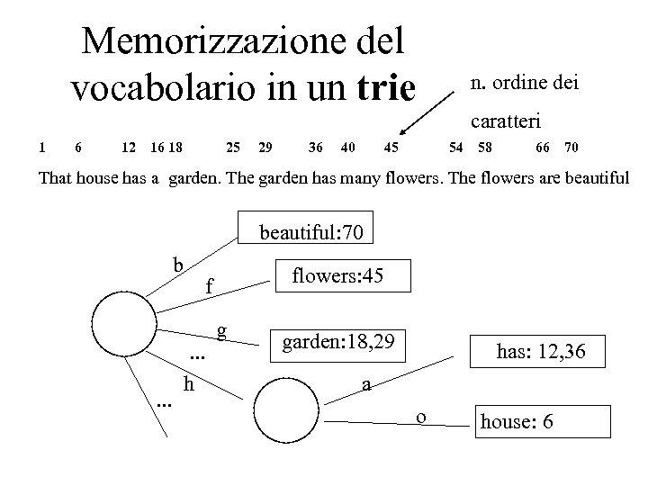 Memorizzazione del vocabolario in un trie 1 6 12 16 18 25 29 36
