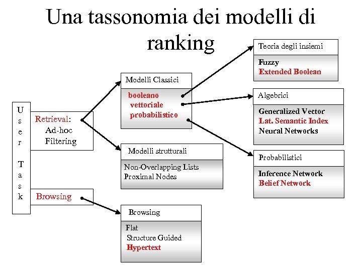Una tassonomia dei modelli di ranking Teoria degli insiemi Modelli Classici U s e