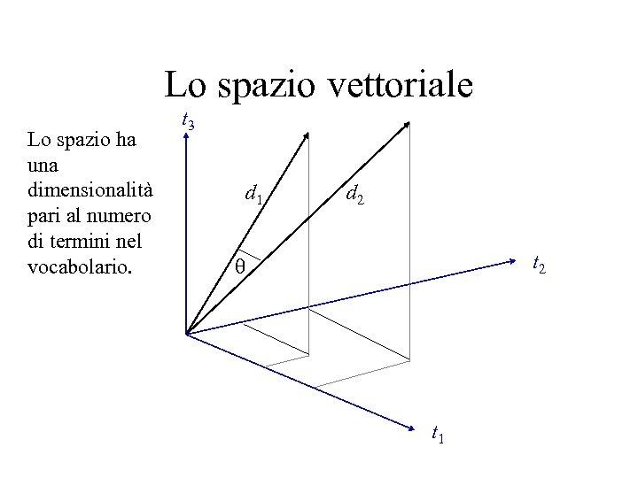 Lo spazio vettoriale Lo spazio ha una dimensionalità pari al numero di termini nel
