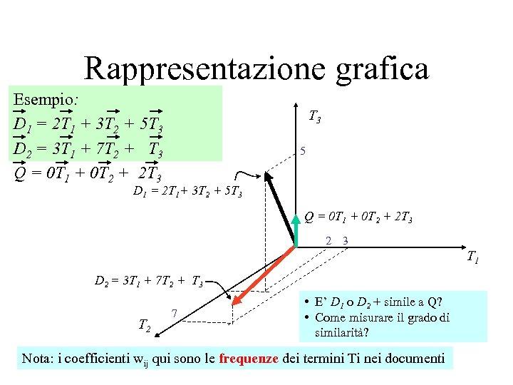 Rappresentazione grafica Esempio: D 1 = 2 T 1 + 3 T 2 +