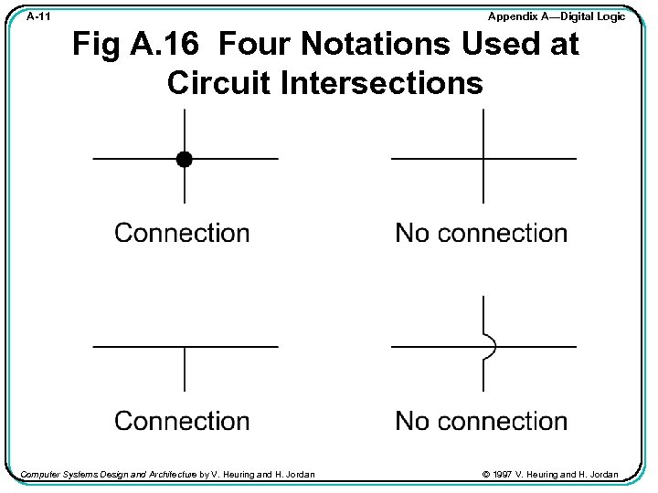 Appendix A—Digital Logic A-11 Fig A. 16 Four Notations Used at Circuit Intersections Computer
