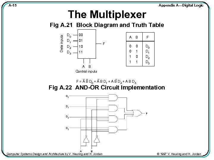 Appendix A—Digital Logic A-15 The Multiplexer Data inputs Fig A. 21 Block Diagram and