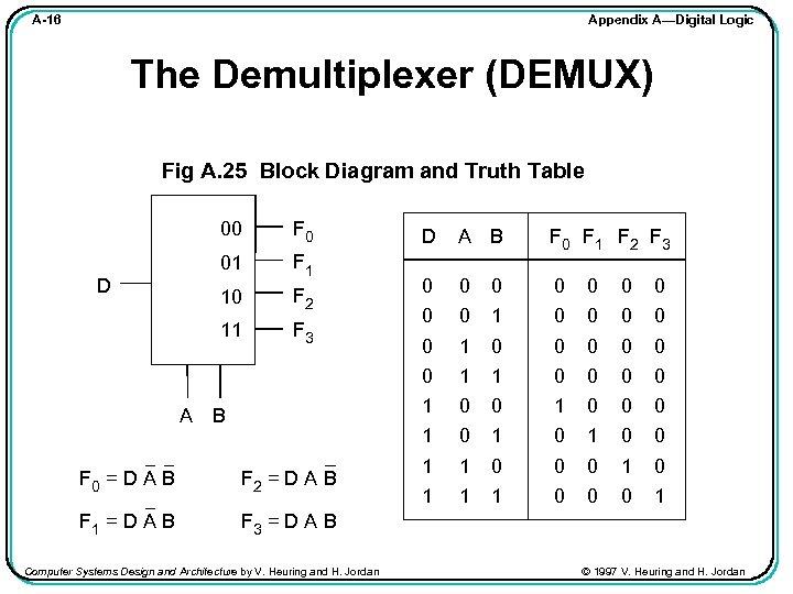 Appendix A—Digital Logic A-16 The Demultiplexer (DEMUX) Fig A. 25 Block Diagram and Truth