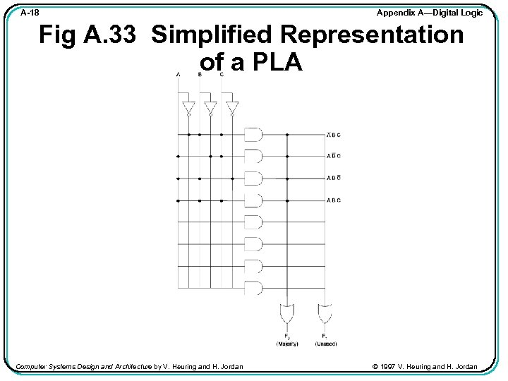 A-18 Appendix A—Digital Logic Fig A. 33 Simplified Representation of a PLA Computer Systems