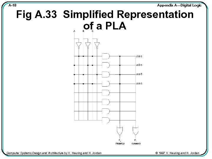A-18 Appendix A—Digital Logic Fig A. 33 Simplified Representation of a PLA Computer Systems