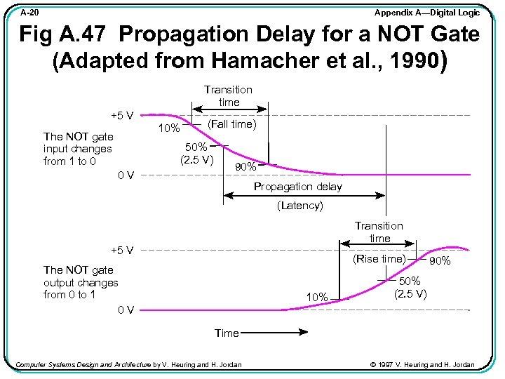 Appendix A—Digital Logic A-20 Fig A. 47 Propagation Delay for a NOT Gate (Adapted