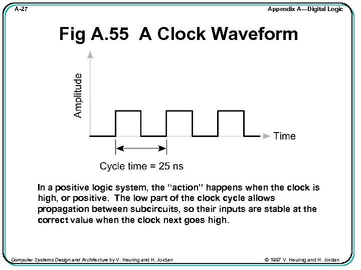 Appendix A—Digital Logic A-27 Fig A. 55 A Clock Waveform In a positive logic