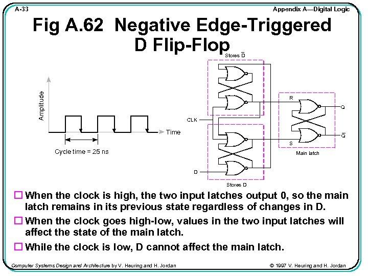 Appendix A—Digital Logic A-33 Fig A. 62 Negative Edge-Triggered D Flip-Flop Amplitude Stores D