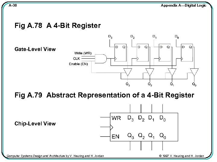 A-36 Appendix A—Digital Logic Fig A. 78 A 4 -Bit Register Gate-Level View Fig