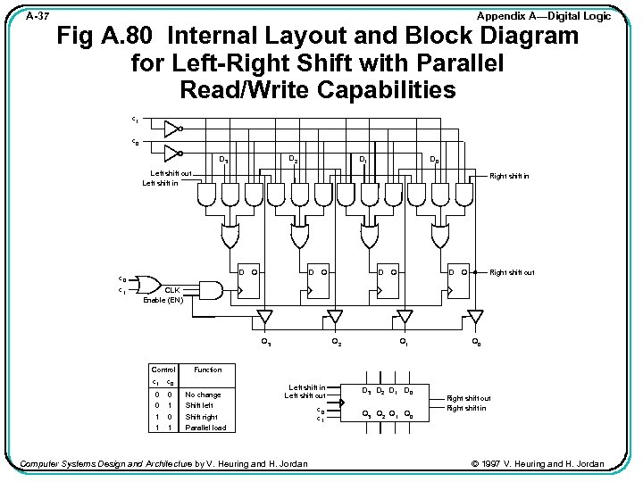 A-37 Appendix A—Digital Logic Fig A. 80 Internal Layout and Block Diagram for Left-Right
