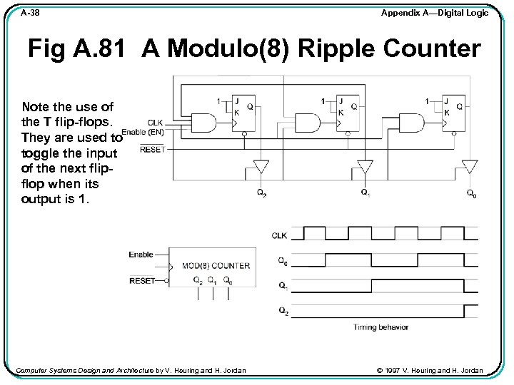 A-38 Appendix A—Digital Logic Fig A. 81 A Modulo(8) Ripple Counter Note the use