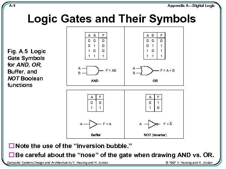 Appendix A—Digital Logic A-5 Logic Gates and Their Symbols A B Fig. A. 5