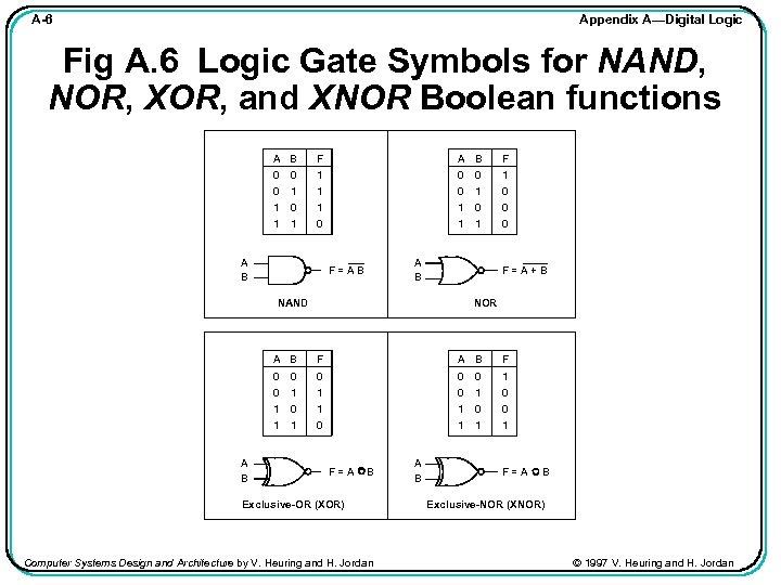 Appendix A—Digital Logic A-6 Fig A. 6 Logic Gate Symbols for NAND, NOR, XOR,