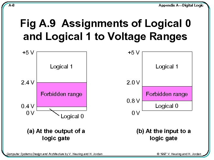 Appendix A—Digital Logic A-8 Fig A. 9 Assignments of Logical 0 and Logical 1