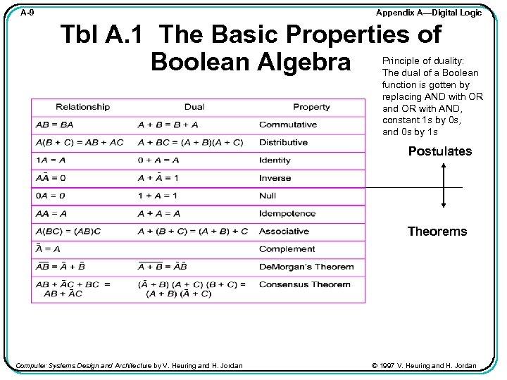 Appendix A—Digital Logic A-9 Tbl A. 1 The Basic Properties of Boolean Algebra Principle