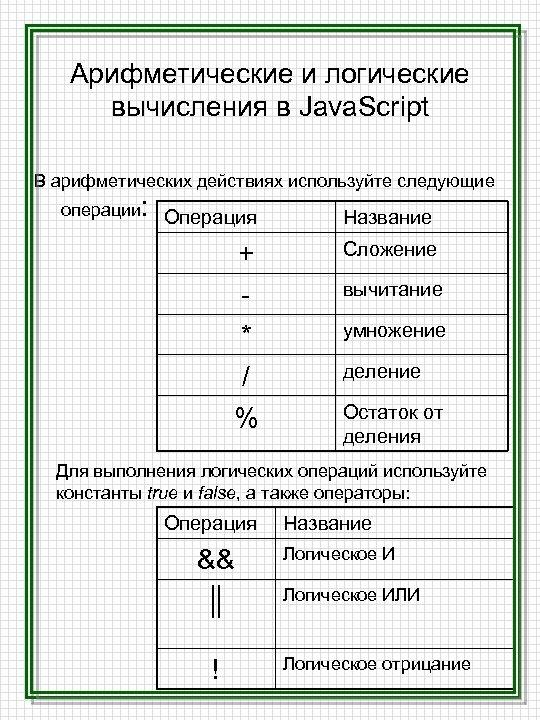 Арифметические и логические вычисления в Java. Script В арифметических действиях используйте следующие операции: Операция