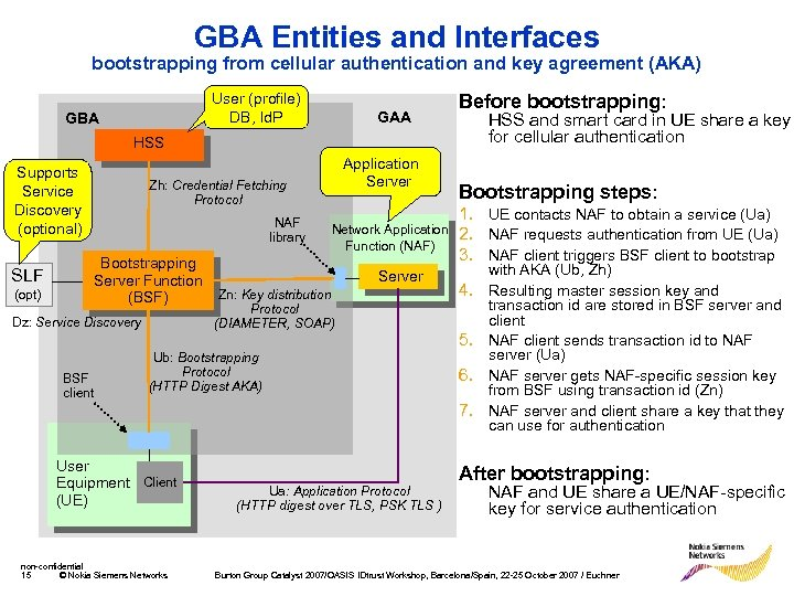 GBA Entities and Interfaces bootstrapping from cellular authentication and key agreement (AKA) User (profile)