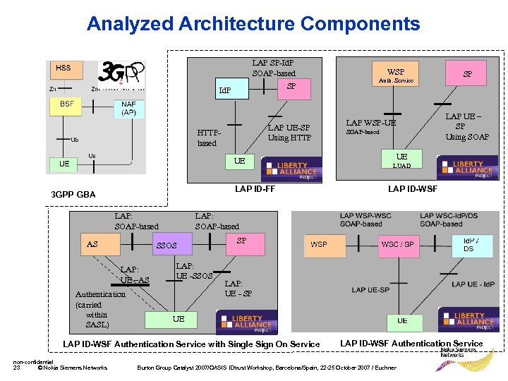 Analyzed Architecture Components LAP SP-Id. P SOAP-based SP Id. P LAP UE-SP Using HTTPbased