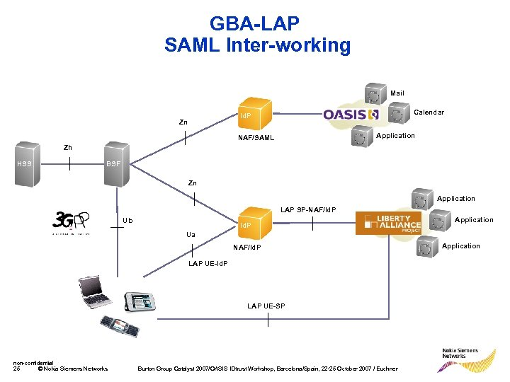 GBA-LAP SAML Inter-working Mail Calendar Id. P Zn Application NAF/SAML Zh HSS BSF Zn