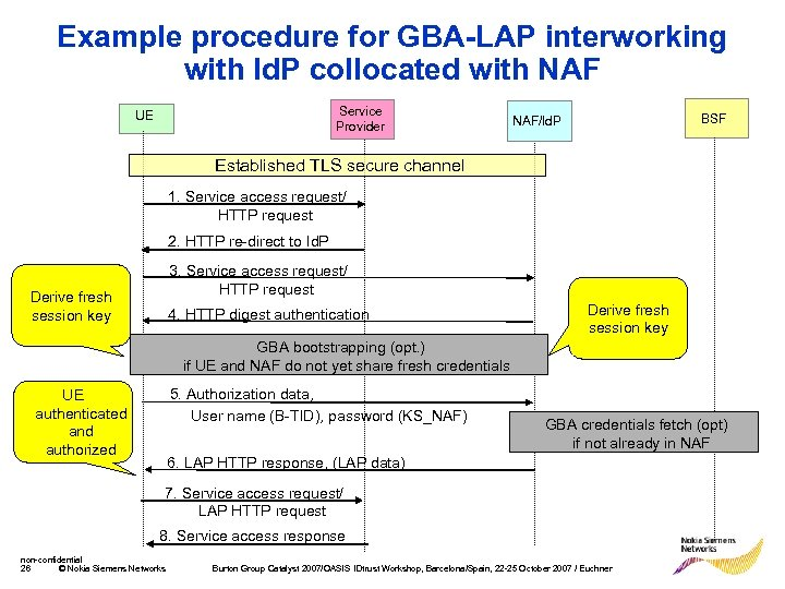 Example procedure for GBA-LAP interworking with Id. P collocated with NAF Service Provider UE