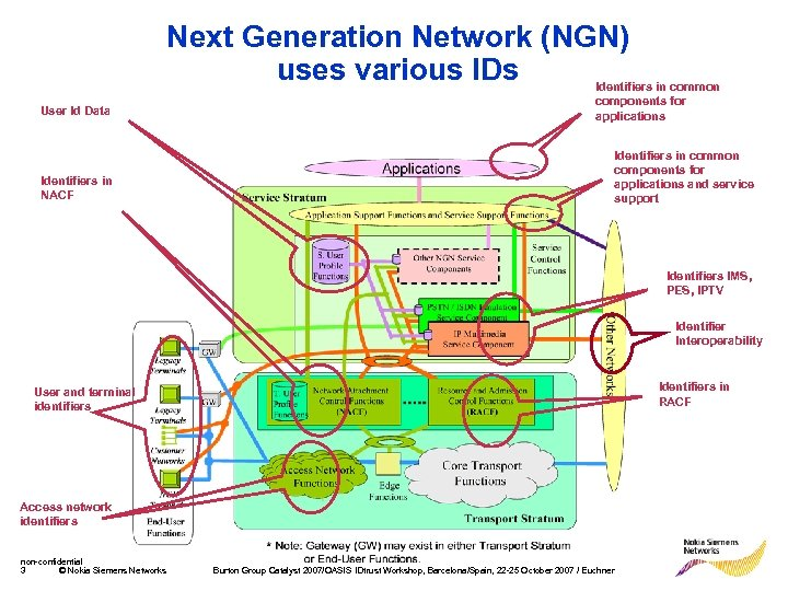 Next Generation Network (NGN) uses various IDs User Id Data Identifiers in NACF Identifiers
