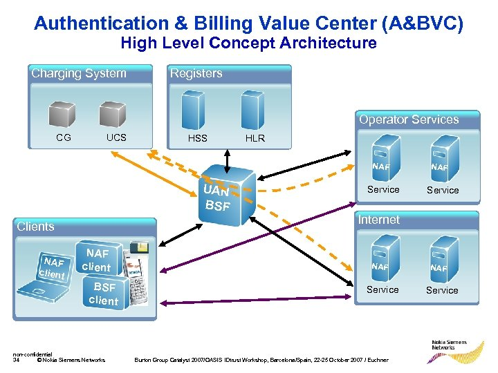 Authentication & Billing Value Center (A&BVC) High Level Concept Architecture Charging System Registers Operator