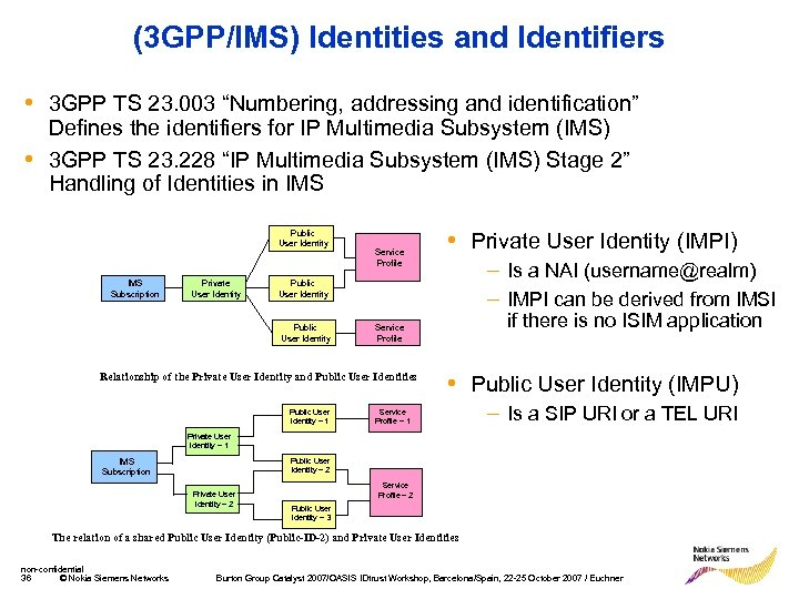 "(3 GPP/IMS) Identities and Identifiers • 3 GPP TS 23. 003 ""Numbering, addressing and"