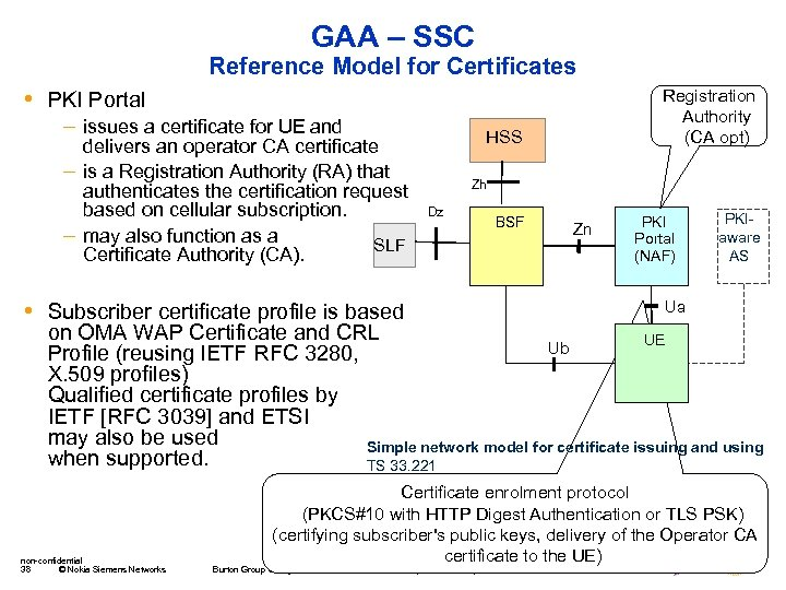 GAA – SSC Reference Model for Certificates • PKI Portal – issues a certificate