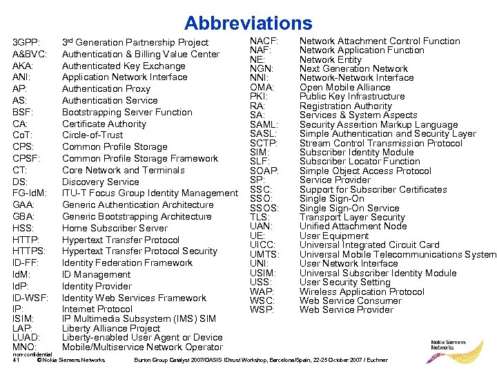 Abbreviations 3 GPP: A&BVC: AKA: ANI: AP: AS: BSF: CA: Co. T: CPSF: CT: