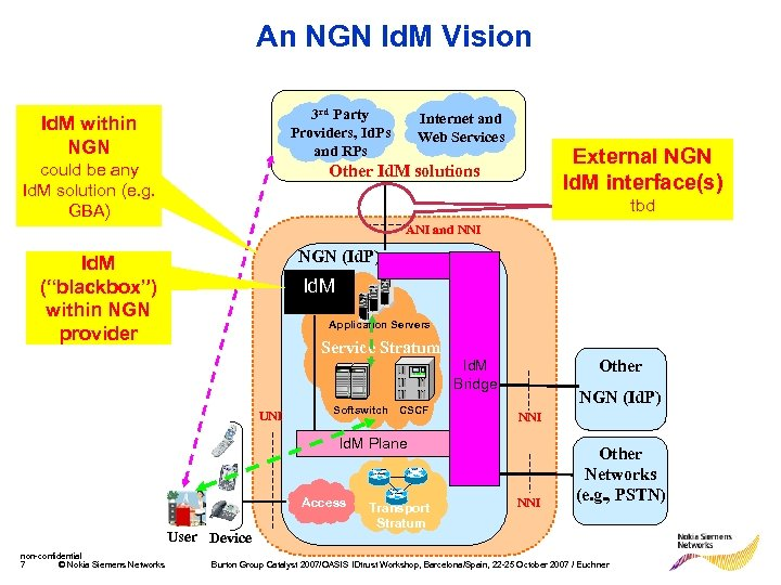 An NGN Id. M Vision 3 rd Party Providers, Id. Ps and RPs Id.