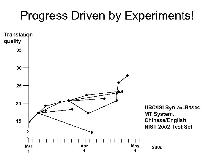 Progress Driven by Experiments! Translation quality 35 30 25 20 USC/ISI Syntax-Based MT System.