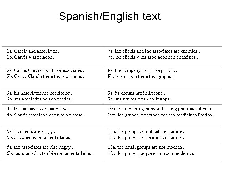 Spanish/English text 1 a. Garcia and associates. 1 b. Garcia y asociados. 7 a.