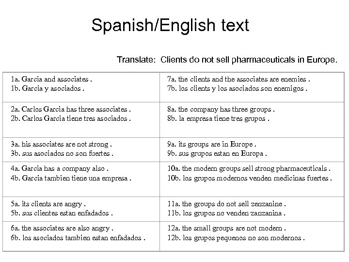 Spanish/English text Translate: Clients do not sell pharmaceuticals in Europe. 1 a. Garcia and