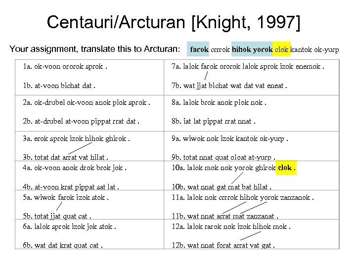 Centauri/Arcturan [Knight, 1997] Your assignment, translate this to Arcturan: farok crrrok hihok yorok clok