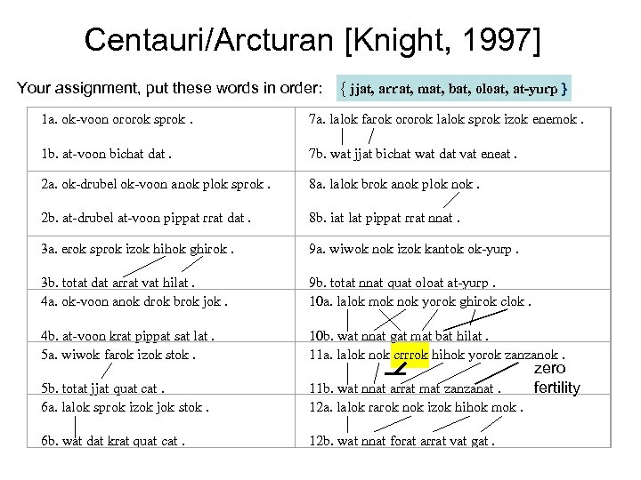 Centauri/Arcturan [Knight, 1997] Your assignment, put these words in order: { jjat, arrat, mat,