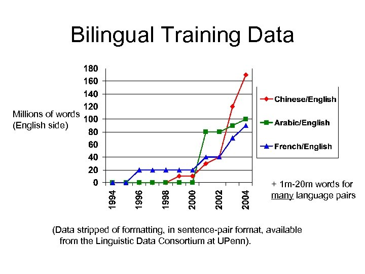 Bilingual Training Data Millions of words (English side) + 1 m-20 m words for