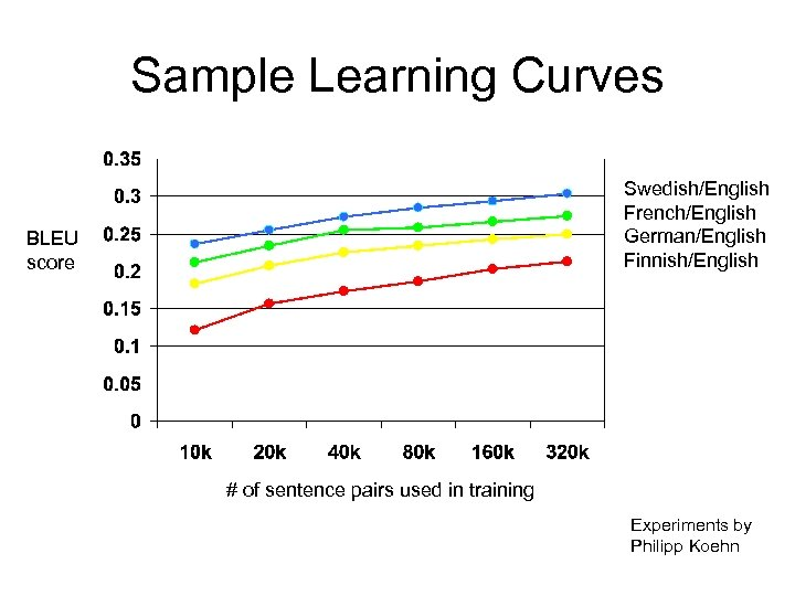 Sample Learning Curves Swedish/English French/English German/English Finnish/English BLEU score # of sentence pairs used