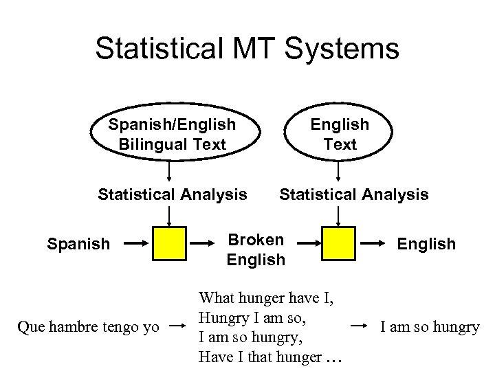Statistical MT Systems Spanish/English Bilingual Text Statistical Analysis Spanish Que hambre tengo yo English